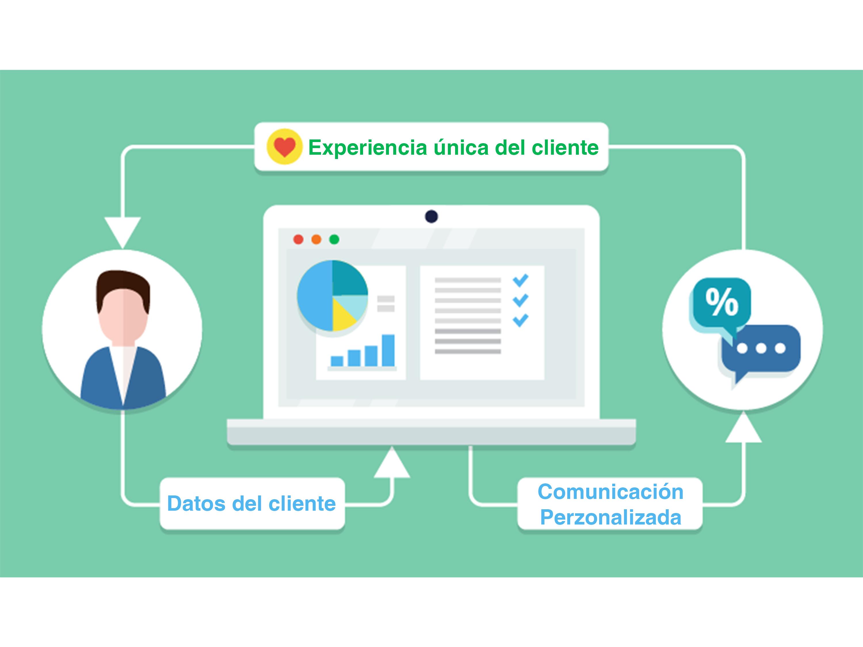 ¿Cómo la Inteligencia Empresarial (Business Intelligence) puede ayudar a crear una experiencia única para el cliente?