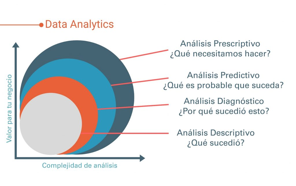 Data analytics modelos y como utilizarlos